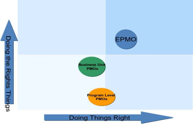 EPMO Business Unit PMOs Program Level PMOs Doing Things Right Doing the Rights Things