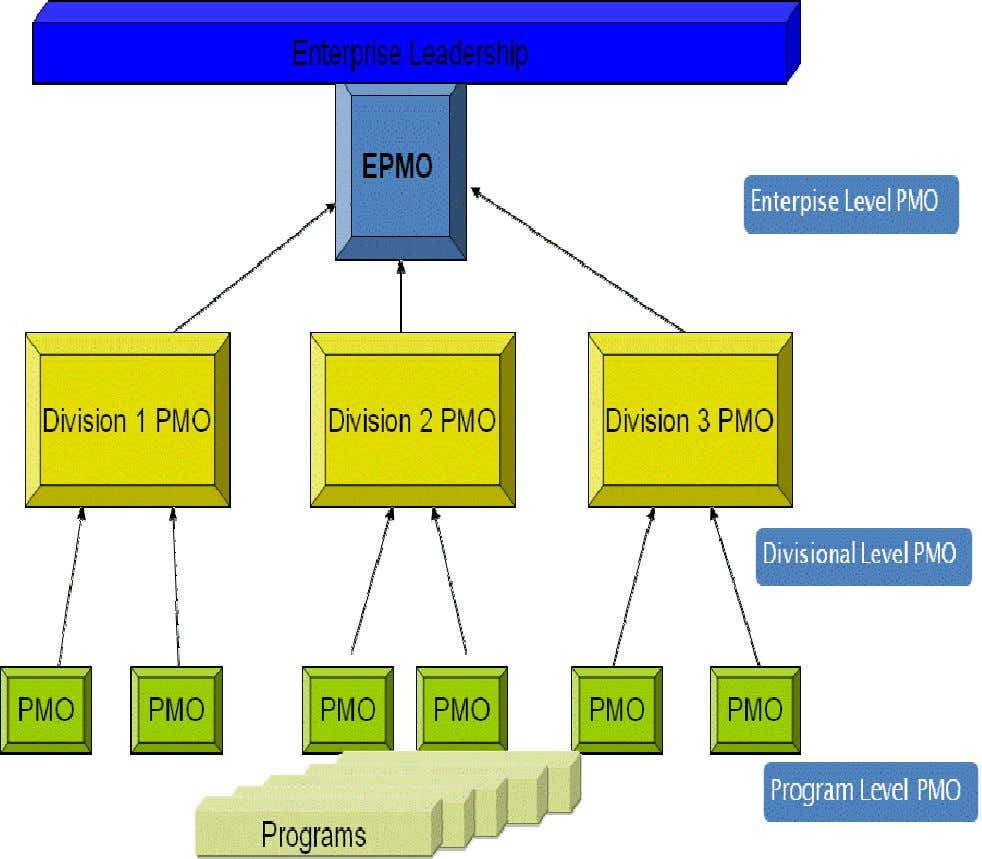 EPMO Structure EPMO structure in large organizations Figure 3 Figure 3 shows an example of typical