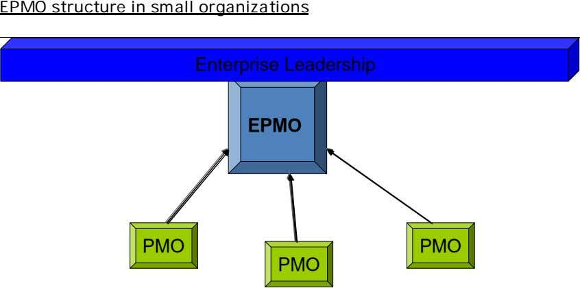 EPMO structure in small organizations Enterprise Leadership EPMO PMO PMO PMO