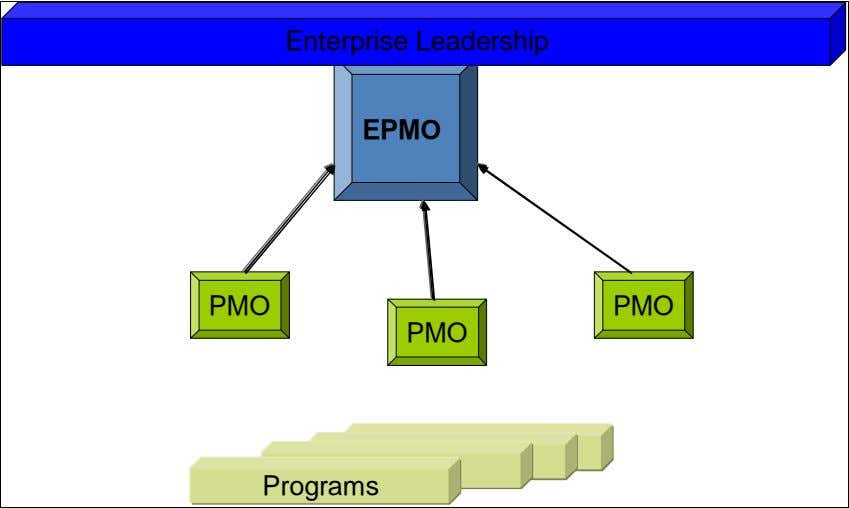 centralized EPMO. EPMO structure in small organizations Enterprise Leadership EPMO PMO PMO PMO Programs Figure 4