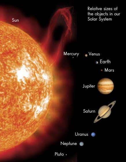Relative sizes of the objects in our Solar System Sun Mercury Venus Earth Mars Jupiter