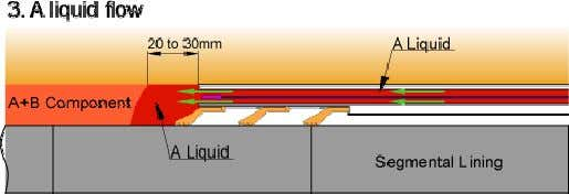  The injection of A liquid begins when TBM proceeds by 20 to 30mm, and