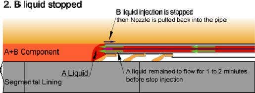 Injection finishing procedure  B liquid injection is stopped 1 to 2 minutes before TBM is