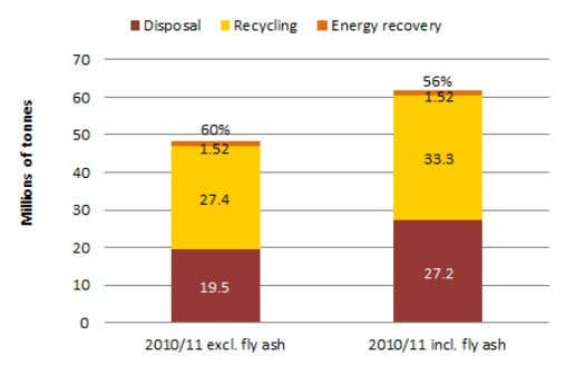 1 Australia total waste generation by management, 2010–11 Figure 2 illustrates the waste generation total for