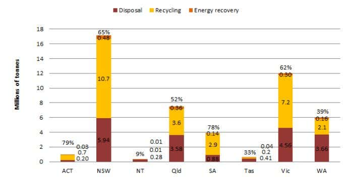 waste generation by management by jurisdiction, 2010–11 1 The content for this overview has been drawn