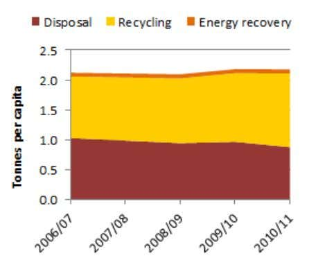waste generation and management, 2006–07 to 2010–11 Note: Relies on: population-based backwards extrapolation