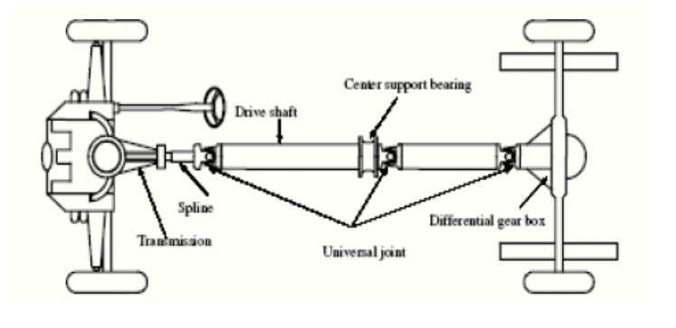 But this study provides the analysis of the design in many aspects. Schematic arrangement of Underbody