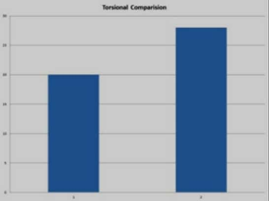 from above analysis results von-Misses value for steel shaft is 96Mpa Torsional load comparison Deformation comparison