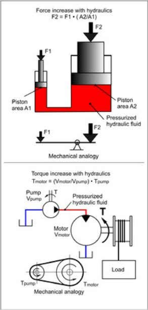 Fundamental features of using hydraulics compared to mechanics for force and torque increase/decrease in a