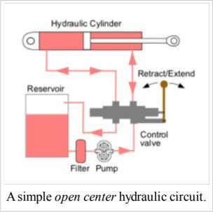 A simple open center hydraulic circuit.