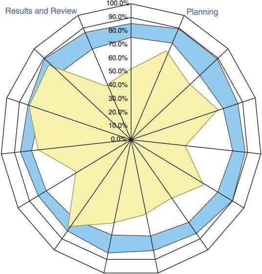 100.0% Results and Review Planning 90.0% 80.0% 70.0% 60.0% 50.0% 40.0% 30.0% 20.0% 10.0% 0.0%