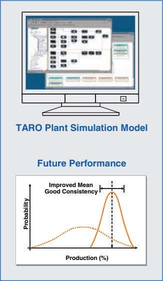 TARO Plant Simulation Model Future Performance Improved Mean Improved Mean Good Consistency Good Consistency