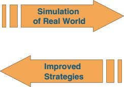 Simulation of Real World Improved Strategies