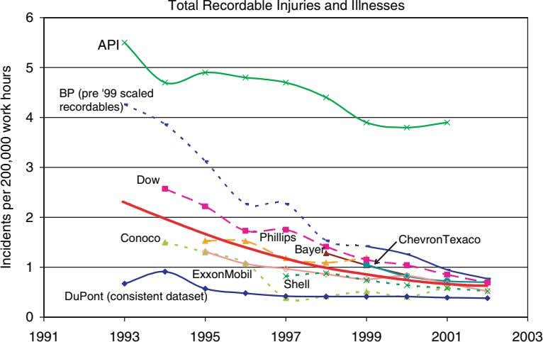 Total Recordable Injuries and Illnesses 6 API 5 BP (pre '99 scaled recordables) 4 3