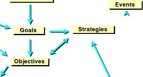 Events Events Strategies Goals Goals Strategies Objectives Objectives