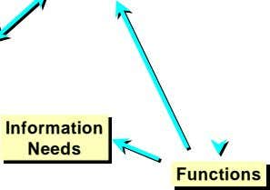 Information Information Needs Needs Functions Functions