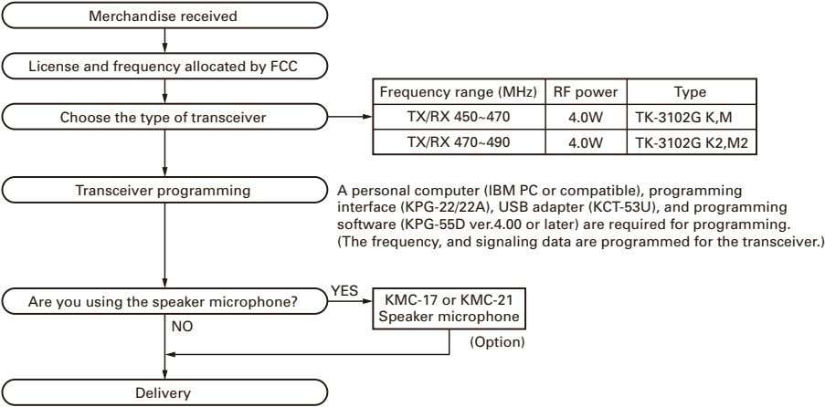 Merchandise received License and frequency allocated by FCC Frequency range (MHz) RF power Type Choose
