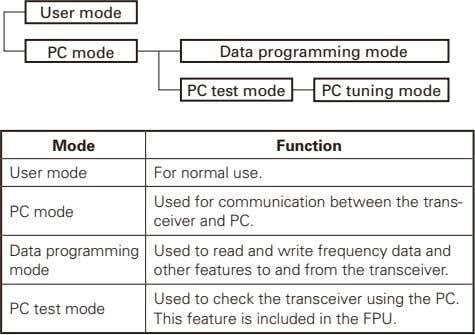 User mode PC mode Data programming mode PC test mode PC tuning mode Mode Function