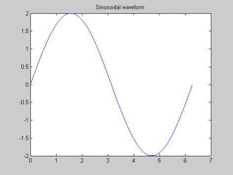 The output waveform is shown in Fig. 1.4. Fig. 1.4 Plot of the function y =