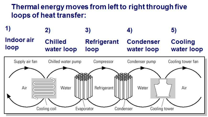 Figure 5.3. Typical Heat Transfer Loop in Refrigeration System (Adapted from Bureau of Energy Efficiency,