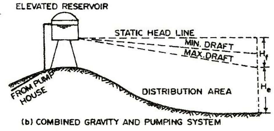 Figure 1.2 Water Distributions By Method Of Combined Gravity And Pumping System Figure 1.3 Water