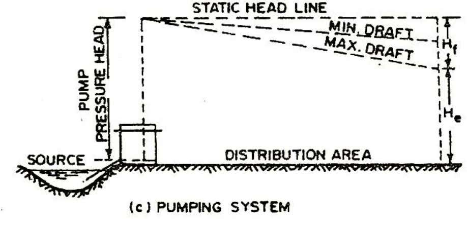 By Method Of Combined Gravity And Pumping System Figure 1.3 Water distributions by method of pumping