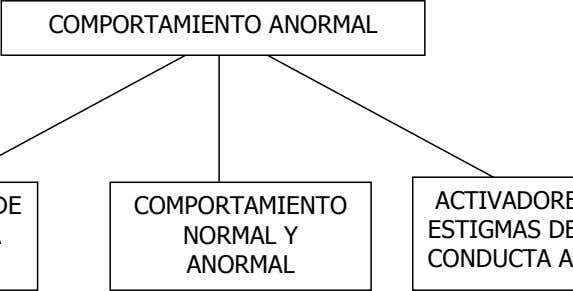 COMPORTAMIENTO ANORMAL COMPORTAMIENTO NORMAL Y ANORMAL