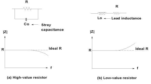 for real-world resistors, inductors, and capacitors. Figure 1-7. Resistor frequency response Figure 1-8. Inductor