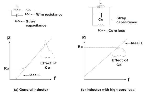 resistors, inductors, and capacitors. Figure 1-7. Resistor frequency response Figure 1-8. Inductor frequency response 1-5