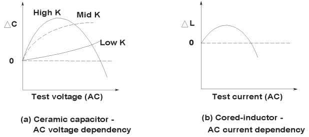 AC current characteristics are shown in Figure 1-10 (b). Figure 1-10. Test signal level (AC) dependencies