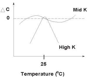 capacitors decreases with age as shown in Figure 1-13. Figure 1-12. Temperature dependency of ceramic capacitors