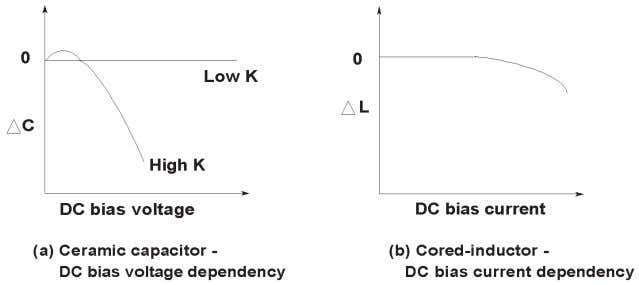 Figure 1-11. DC bias dependencies of ceramic capacitors and cored-inductors Temperature: Most types of components