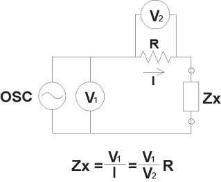 I-V method An unknown impedance Zx can be calculated from measured voltage and current values. Current