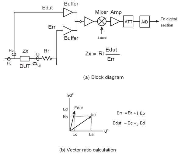 Figure 2-4. Auto balancing bridge section block diagram Figure 2-5. Vector ratio detector section block diagram