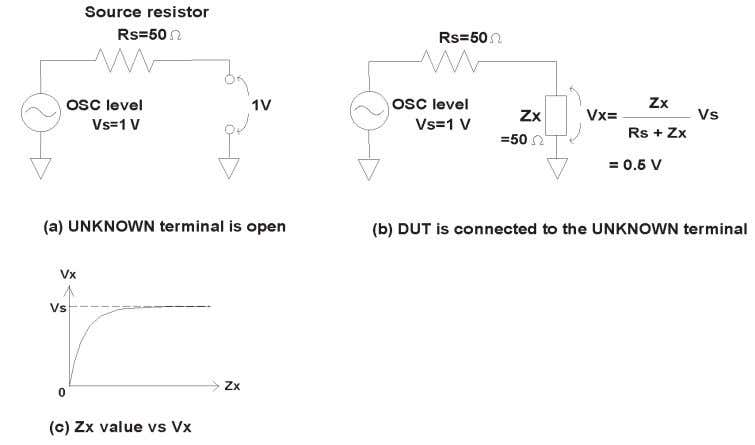 is critical for the measurement and to the device itself. Figure 2-6. OSC level divided by