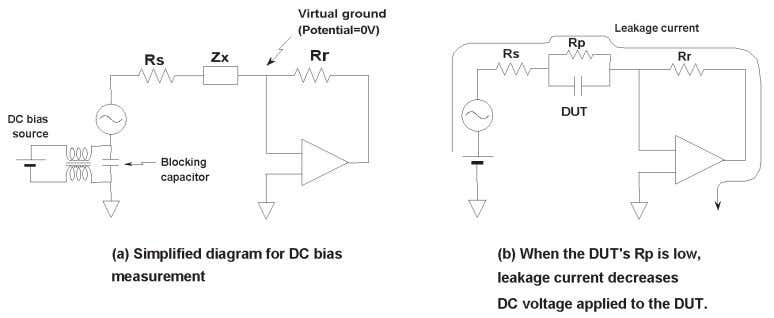 measurements using the 4284A and 4285A precision LCR meters. Figure 2-7. DC bias applied to DUT