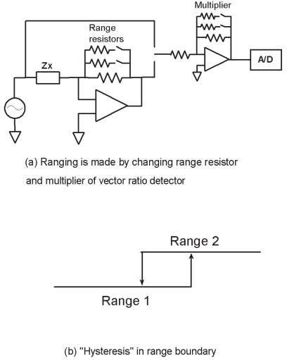 imped- ance range should be set manually to the range which measures higher impedance. Figure 2-8.