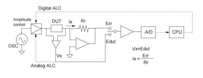 a wide range of DUT impedance (capacitance and inductance.) Figure 2-9. Test signal level monitor and