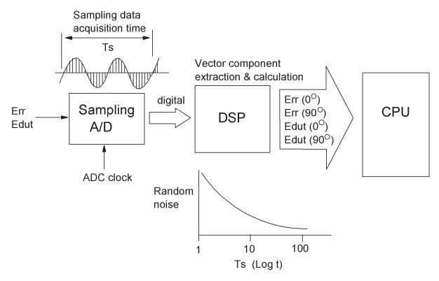 noise reduction as that by using a long measurement time. Figure 2-10. Relationship of measurement time