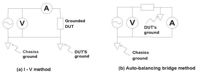 Figure 2-12. Low-grounded device measurement 2-15