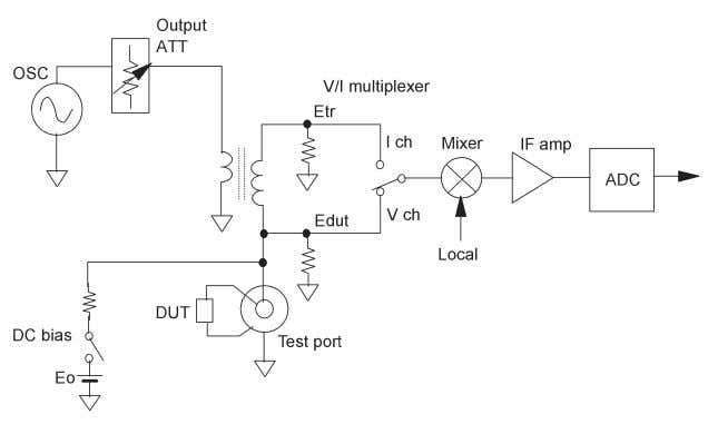 Figure 2-13. Simplified block diagram for RF I-V method 2-17