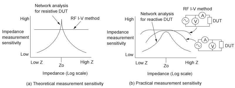 2-14. Relationship of reflection coefficient to impedance Figure 2-15. Measurement sensitivity of network analysis and