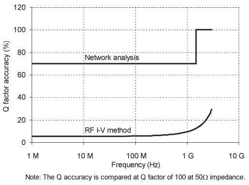Figure 2-16. Comparison of typical Q accuracy 2-7. 2-7-1. Key measurement functions OSC level The