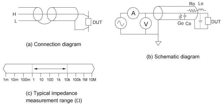 Figure 3-13. Coaxial test port circuit configuration 3-7. RF test fixtures RF test fixtures are