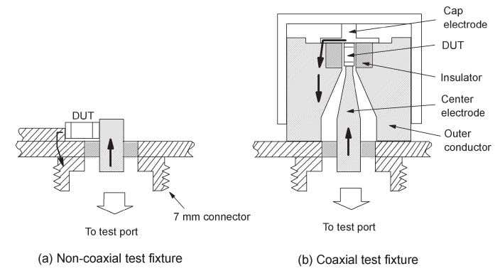 better measurement repeatability than the non-coaxial test fixtures. Figure 3-14. Types of RF impedance test fixtures