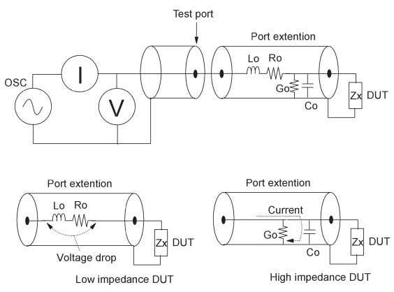 Figure 3-15. Calibration plane extension Figure 3-16. Practical calibration and compensation at extended test port