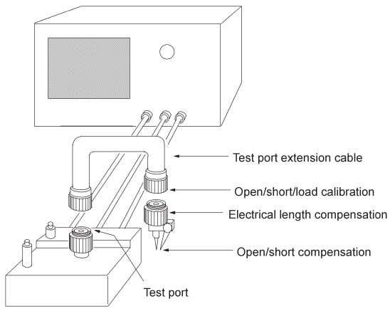 Figure 3-15. Calibration plane extension Figure 3-16. Practical calibration and compensation at extended test port 3-16