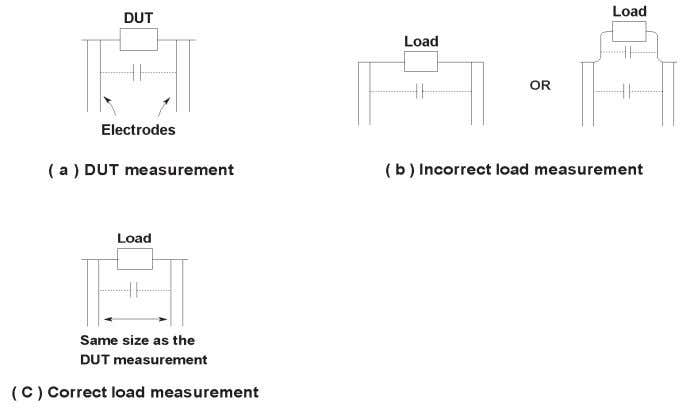Figure 4-8 shows an example of such a measurement. Figure 4-6. Electrode distance in load measurement