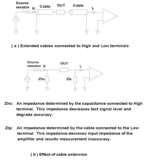 Figure 4-11. Cable length extension in low frequency region The cable length compensation works for