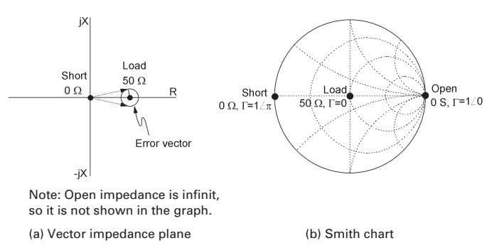 Note: Open impedance is infinit, so it is not shown in the graph. (a) Vector